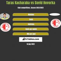 Taras Kacharaba vs David Hovorka h2h player stats