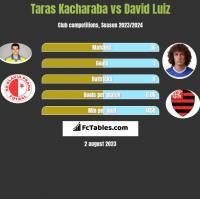 Taras Kacharaba vs David Luiz h2h player stats