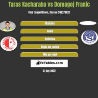 Taras Kacharaba vs Domagoj Franic h2h player stats