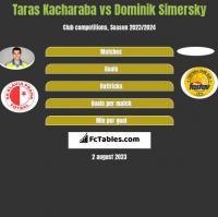 Taras Kacharaba vs Dominik Simersky h2h player stats