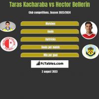 Taras Kacharaba vs Hector Bellerin h2h player stats