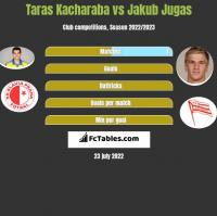 Taras Kacharaba vs Jakub Jugas h2h player stats