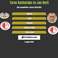 Taras Kacharaba vs Jan Boril h2h player stats