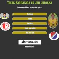 Taras Kacharaba vs Jan Juroska h2h player stats