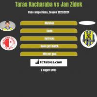 Taras Kacharaba vs Jan Zidek h2h player stats