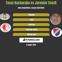 Taras Kacharaba vs Jaroslav Svozil h2h player stats