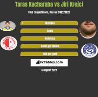 Taras Kacharaba vs Jiri Krejci h2h player stats