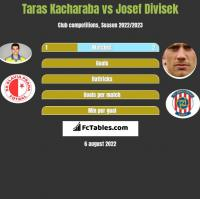 Taras Kacharaba vs Josef Divisek h2h player stats