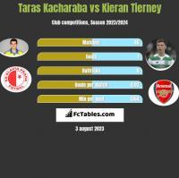 Taras Kacharaba vs Kieran Tierney h2h player stats