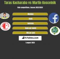 Taras Kacharaba vs Martin Koscelnik h2h player stats