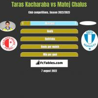 Taras Kacharaba vs Matej Chalus h2h player stats