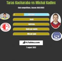 Taras Kacharaba vs Michal Kadlec h2h player stats