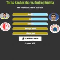 Taras Kacharaba vs Ondrej Kudela h2h player stats