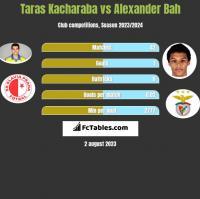 Taras Kacharaba vs Alexander Bah h2h player stats