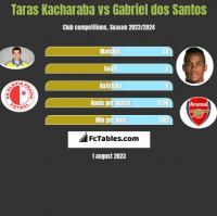 Taras Kacharaba vs Gabriel dos Santos h2h player stats