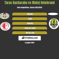 Taras Kacharaba vs Matej Helebrand h2h player stats