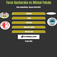 Taras Kacharaba vs Michal Fukala h2h player stats