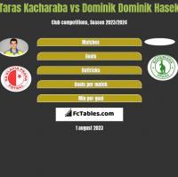 Taras Kacharaba vs Dominik Dominik Hasek h2h player stats