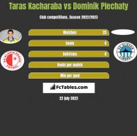 Taras Kacharaba vs Dominik Plechaty h2h player stats