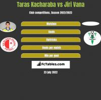 Taras Kacharaba vs Jiri Vana h2h player stats