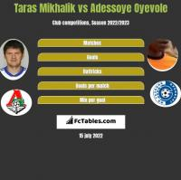 Taras Mikhalik vs Adessoye Oyevole h2h player stats