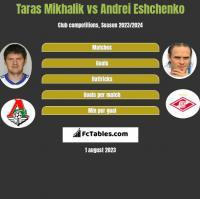 Taras Mikhalik vs Andrei Eshchenko h2h player stats