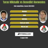 Taras Mikhalik vs Benedikt Hoewedes h2h player stats