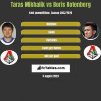 Taras Mikhalik vs Boris Rotenberg h2h player stats