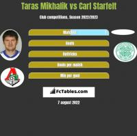 Taras Mikhalik vs Carl Starfelt h2h player stats