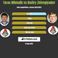 Taras Mikhalik vs Dmitry Zhivoglyadov h2h player stats