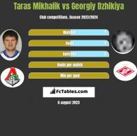 Taras Mikhalik vs Georgiy Dzhikiya h2h player stats