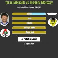 Taras Mikhalik vs Gregory Morozov h2h player stats