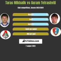 Taras Mikhalik vs Guram Tetrashvili h2h player stats