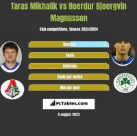 Taras Mikhalik vs Hoerdur Bjoergvin Magnusson h2h player stats
