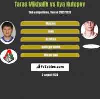 Taras Mikhalik vs Ilya Kutepov h2h player stats