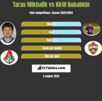 Taras Mikhalik vs Kirill Nababkin h2h player stats