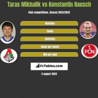 Taras Mikhalik vs Konstantin Rausch h2h player stats