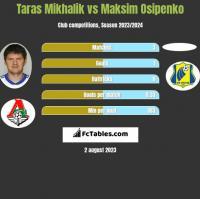 Taras Mikhalik vs Maksim Osipenko h2h player stats