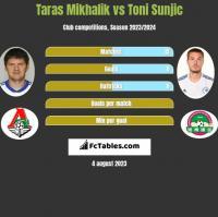 Taras Mikhalik vs Toni Sunjic h2h player stats