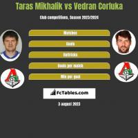 Taras Mikhalik vs Vedran Corluka h2h player stats