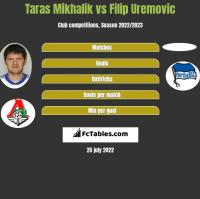 Taras Mikhalik vs Filip Uremovic h2h player stats