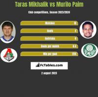 Taras Mikhalik vs Murilo Paim h2h player stats
