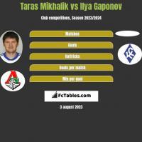 Taras Mikhalik vs Ilya Gaponov h2h player stats