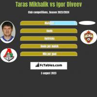 Taras Mikhalik vs Igor Diveev h2h player stats