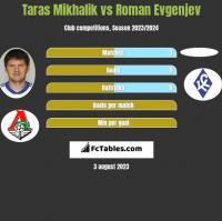 Taras Mikhalik vs Roman Evgenjev h2h player stats