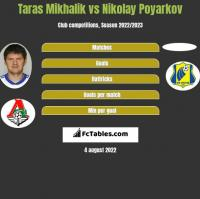 Taras Mikhalik vs Nikolay Poyarkov h2h player stats