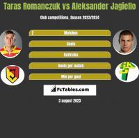Taras Romanczuk vs Aleksander Jagiełło h2h player stats