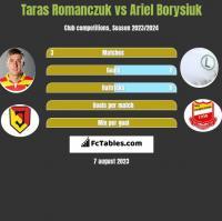 Taras Romanczuk vs Ariel Borysiuk h2h player stats