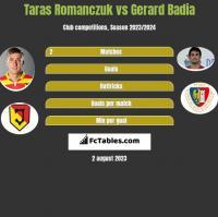 Taras Romanczuk vs Gerard Badia h2h player stats