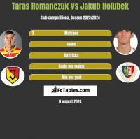 Taras Romanczuk vs Jakub Holubek h2h player stats